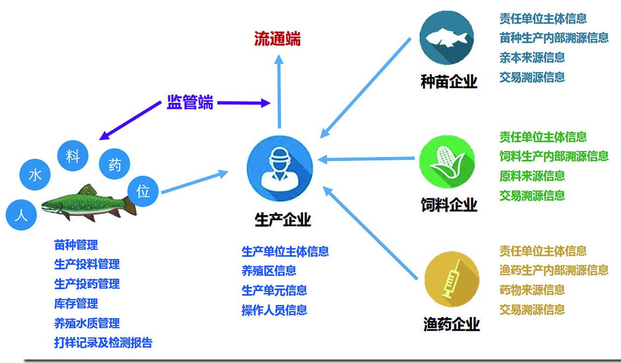 水產生產日志系統
