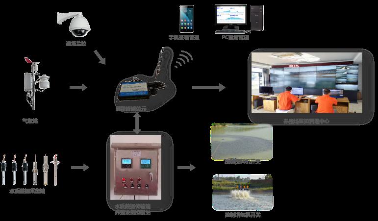 現代漁業數字化智能管理系統